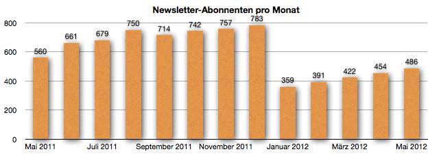 GeldSchritte Newsletter-Abonennten Mai 2012