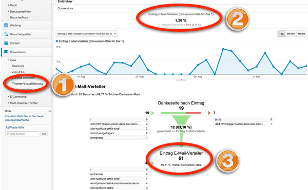 Google Analytics Trichter Visualisierung