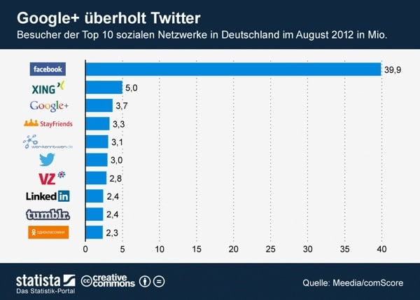 Die Top Social Networks im August 2012