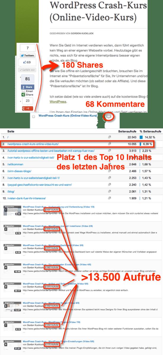 WordPress Crash-Kurs Statistik