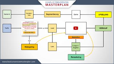 Lead und Conversion Masterplan Prozessgrafik 2