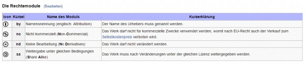 Screenshot Wikipedia Rechtemodule Creative-Commons-Lizenz