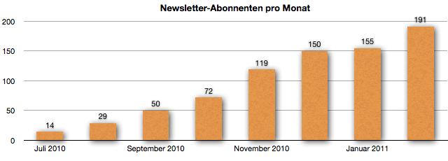 Newsletter-Abonnenten im Februar 2011
