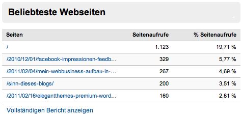 Google Analytics - Beliebteste Webseiten