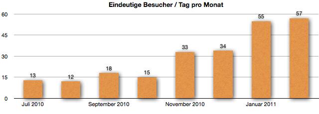 Besucherzahlen im Februar 2011