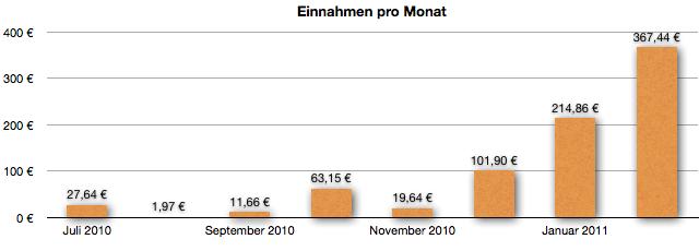 Einnahmen im Februar 2011