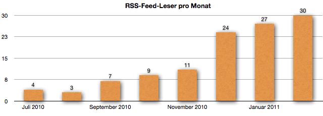 RSS-Feed-Leser im Februar 2011