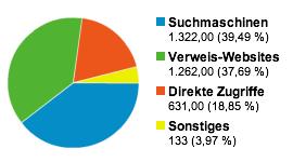 GeldSchritte - Besucher-Quellen April 2011
