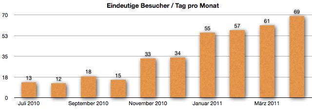 GeldSchritte-Besucher im April 2011