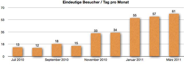 Absolut eindeutige Besucher pro Tag im März 2011