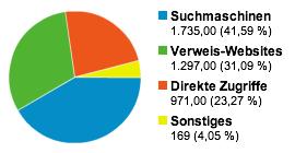 GeldSchritte.de - Besucherquellen Mai 2011