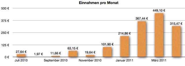 GeldSchritte-Einnahmen im April 2011