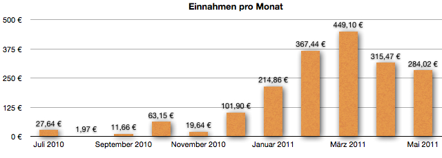GeldSchritte.de - Entwicklung der Einnahmen - Mai 2011