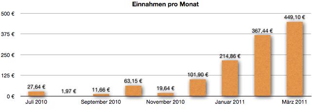 Einnahmen im Monat März 2011