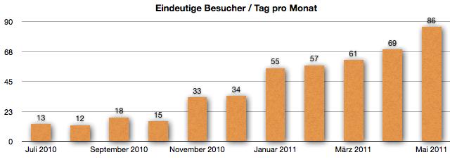 GeldSchritte.de - Absolut eindeutige Besucher - Entwicklung Mai 2011