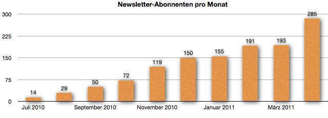 GeldSchritte-Newsletter-Abonnenten im April 2011