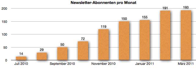 Newsletter Abonnenten im März 2011