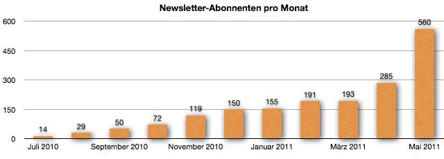 GeldSchritte.de - Entwicklung der Newsletter-Abonnenten - Mai 2011