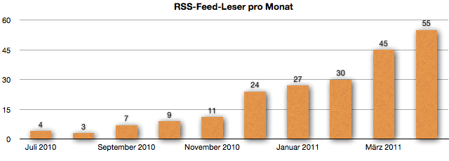 GeldSchritte-RSS-Feed-Leser im April 2011