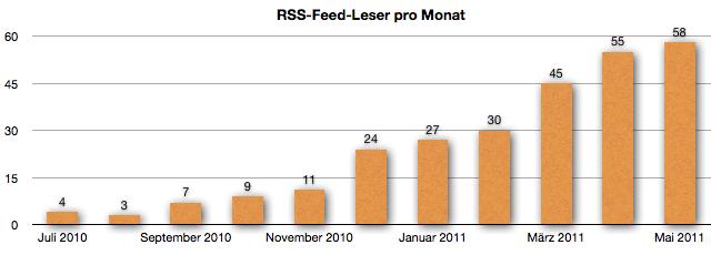 GeldSchritte.de - Entwicklung RSS-Feed-Leser - Mai 2011