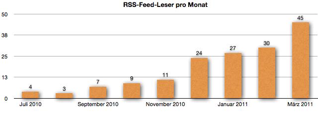 RSS Feed Leser im Monat März 2011