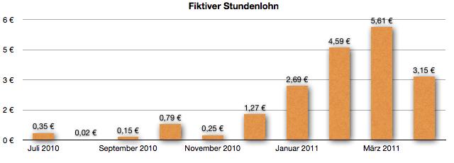 GeldSchritte - Fiktiver Stundenlohn April 2011