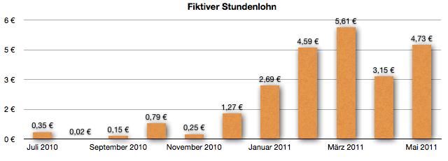 GeldSchritte.de - Entwicklung fiktiver Stundenlohn - Mai 2011