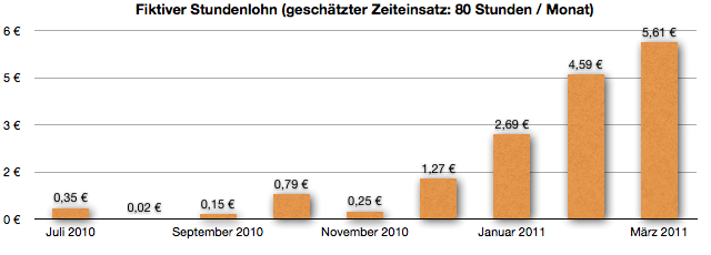 Fiktiver Stundenlohn im März 2011